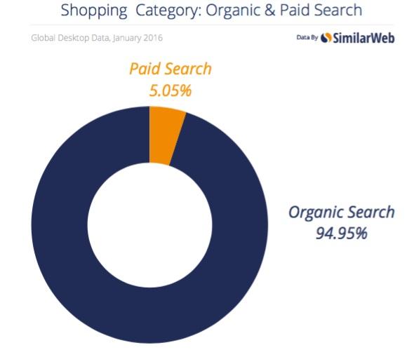 traffic organic search